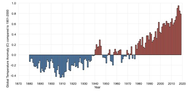 Global temperature graph